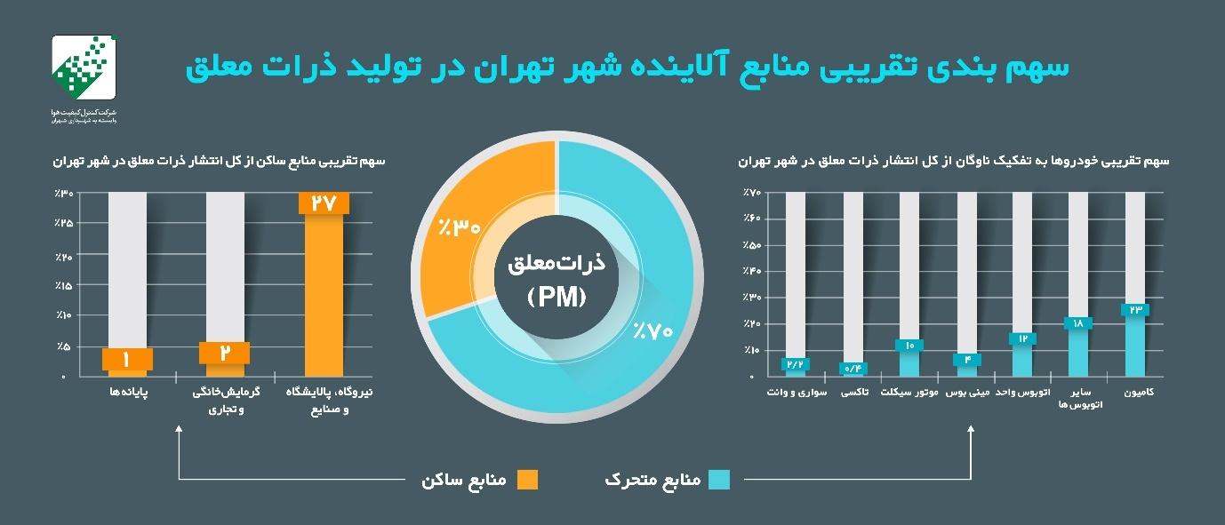 سهم منابع آلاینده هوای تهران در تولید ذرات معلق