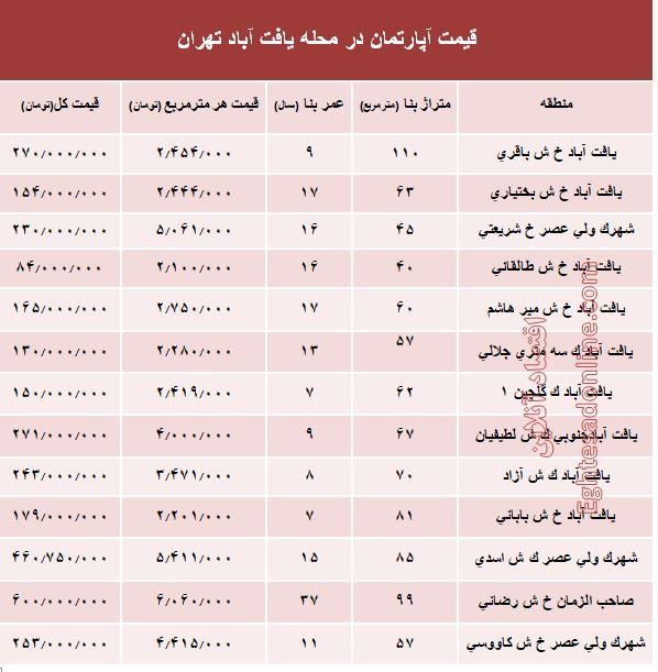 یافت+آباد