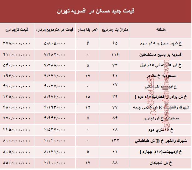 نرخ قطعی مسکن در منطقه افسریه تهران