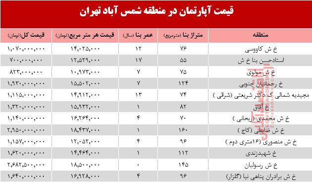آپارتمان در منطقه شمس آباد تهران متری چند؟ - 4