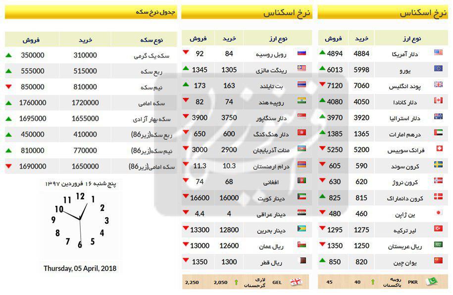 قیمت سکعه و ارز