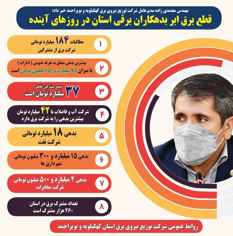 معرفی ابر بدهکاران برقی یک استان