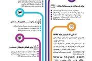 برگزاری پیچینگ انیمیشن ایران و اهدا جایزه مسئولیت فرهنگی رویازی