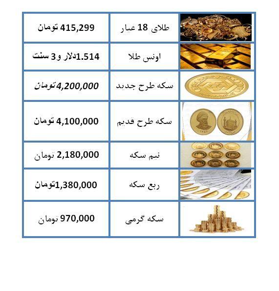 نرخ سکه و طلا در ۲۴ مرداد ۹۸ / قیمت هر گرم طلای ۱۸ عیار ۴۱۵ هزار تومان شد + جدول