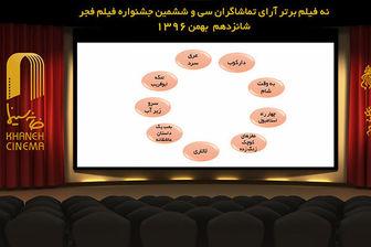 9 فیلم برتر جشنواره فجر از نگاه تماشاگران