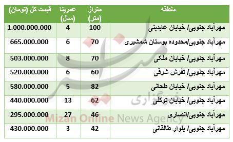 میانگین قیمت آپارتمان در مهرآباد جنوبی