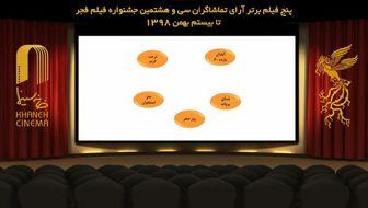 5 نامزد سیمرغ بهترین فیلم مردمی فجر ۳۸ معرفی شدند