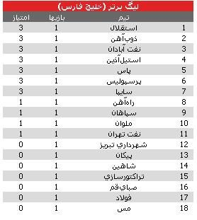 جدول لیگ برتر فوتبال کشور تا پایان هفته اول