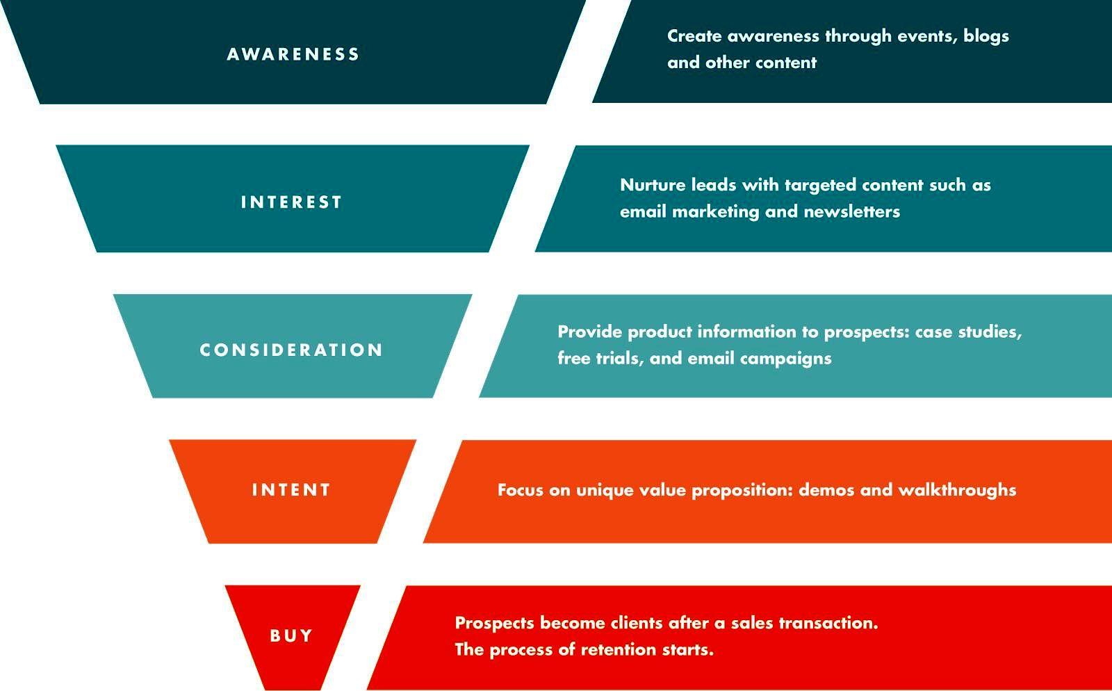 تولید محتوا و بهینه سازی قیف فروش و نرخ تبدیل