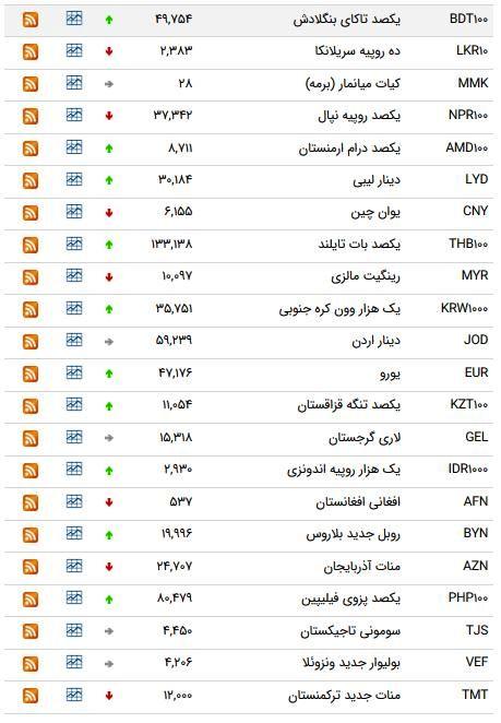 نرخ ۴۷ ارز بین بانکی در ۲۱ اردیبهشت ۹۸ /