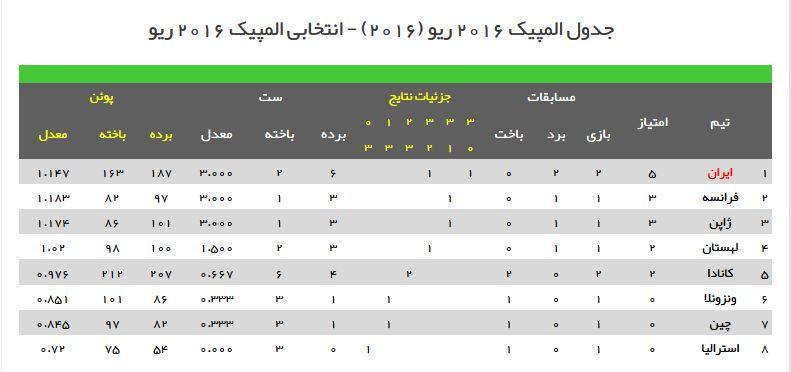 جدول انتخابی المپیک ریو والیبال